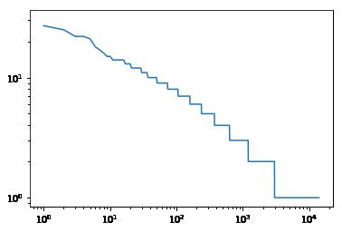 幂律分布与Zipf's Law的配图